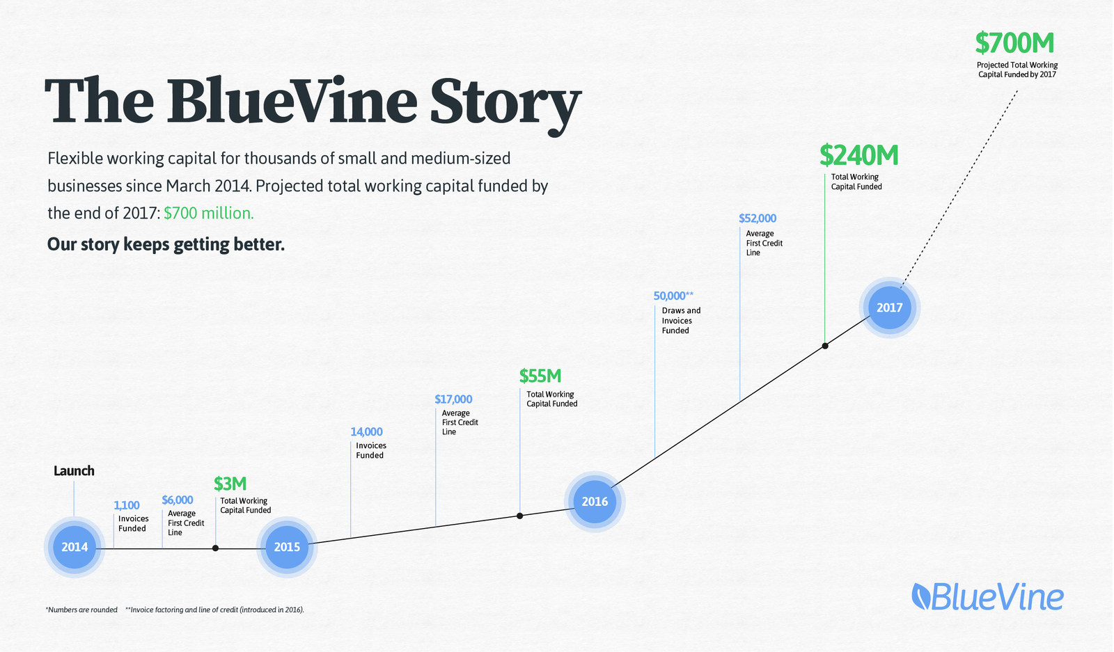BlueVine: One of the Top FinTech Players in the Bay Area