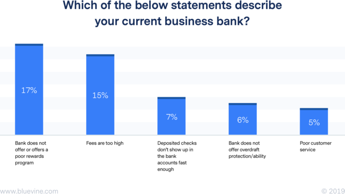 Small Business Banking >> Bluevine Survey The State Of Small Business Banking In The U S