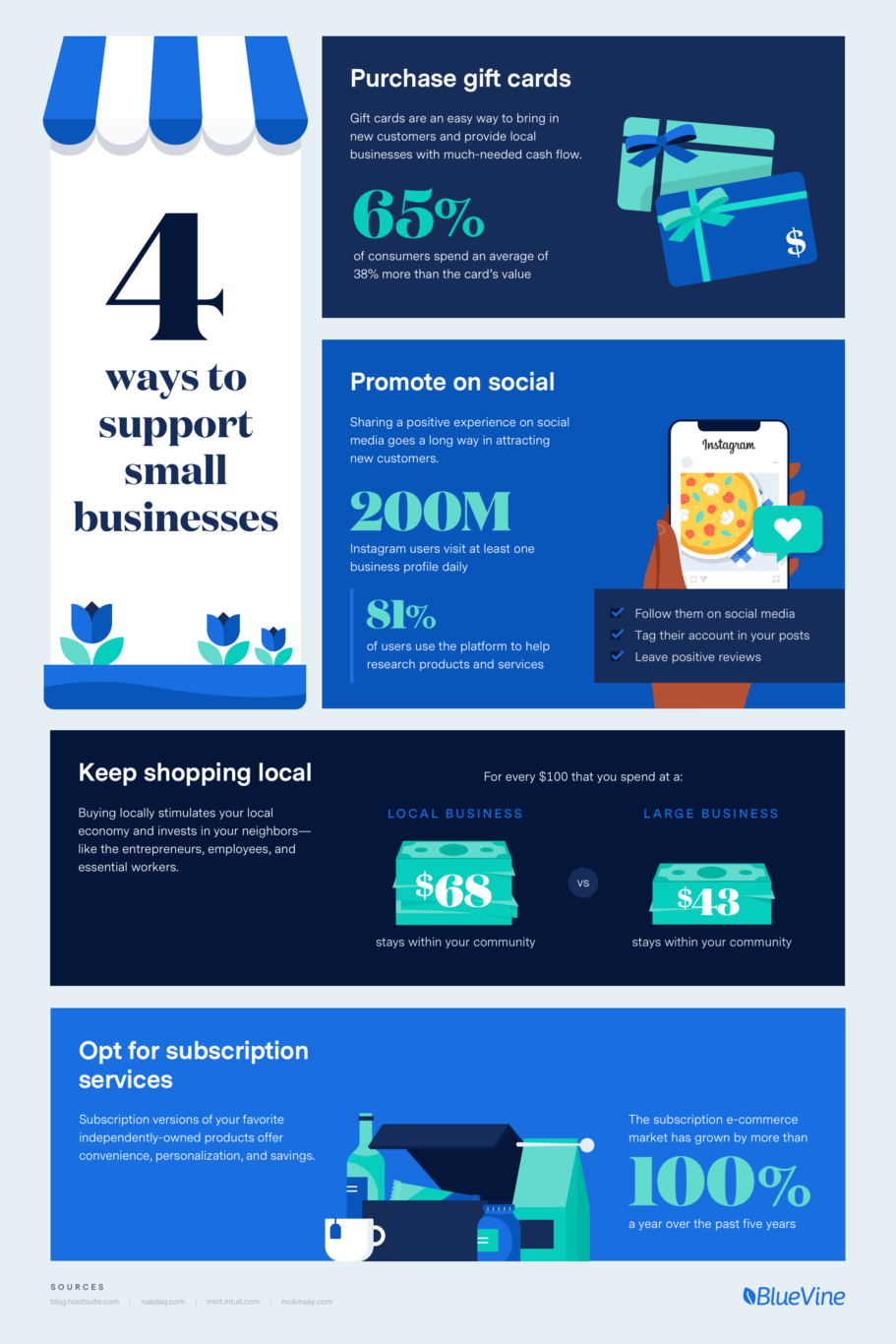 4 Ways to Support Small Businesses during Small Business Week | BlueVine